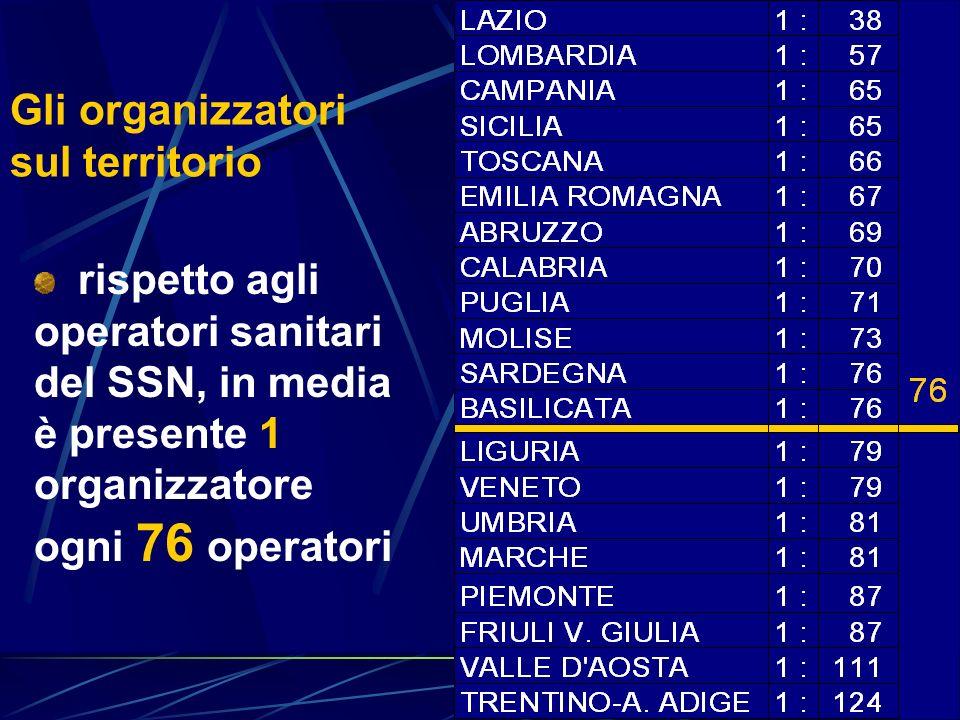 Gli organizzatori sul territorio rispetto agli operatori sanitari del SSN, in media è presente 1 organizzatore ogni 76 operatori