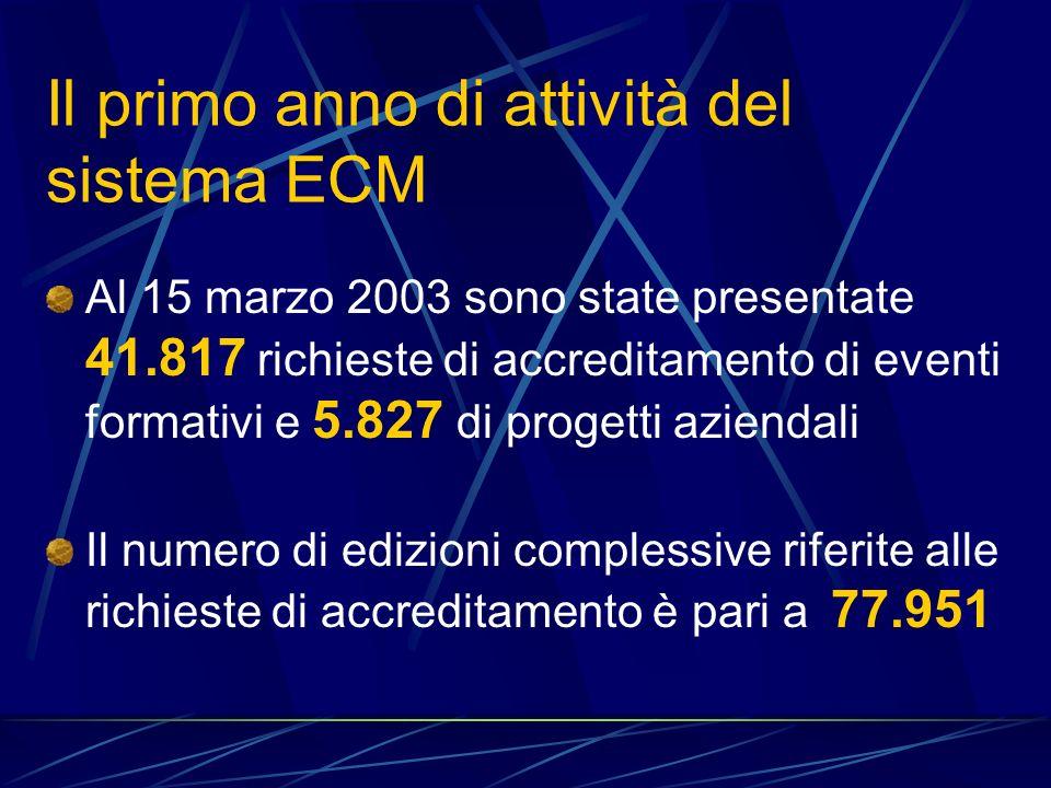 Il primo anno di attività del sistema ECM Al 15 marzo 2003 sono state presentate 41.817 richieste di accreditamento di eventi formativi e 5.827 di progetti aziendali Il numero di edizioni complessive riferite alle richieste di accreditamento è pari a 77.951