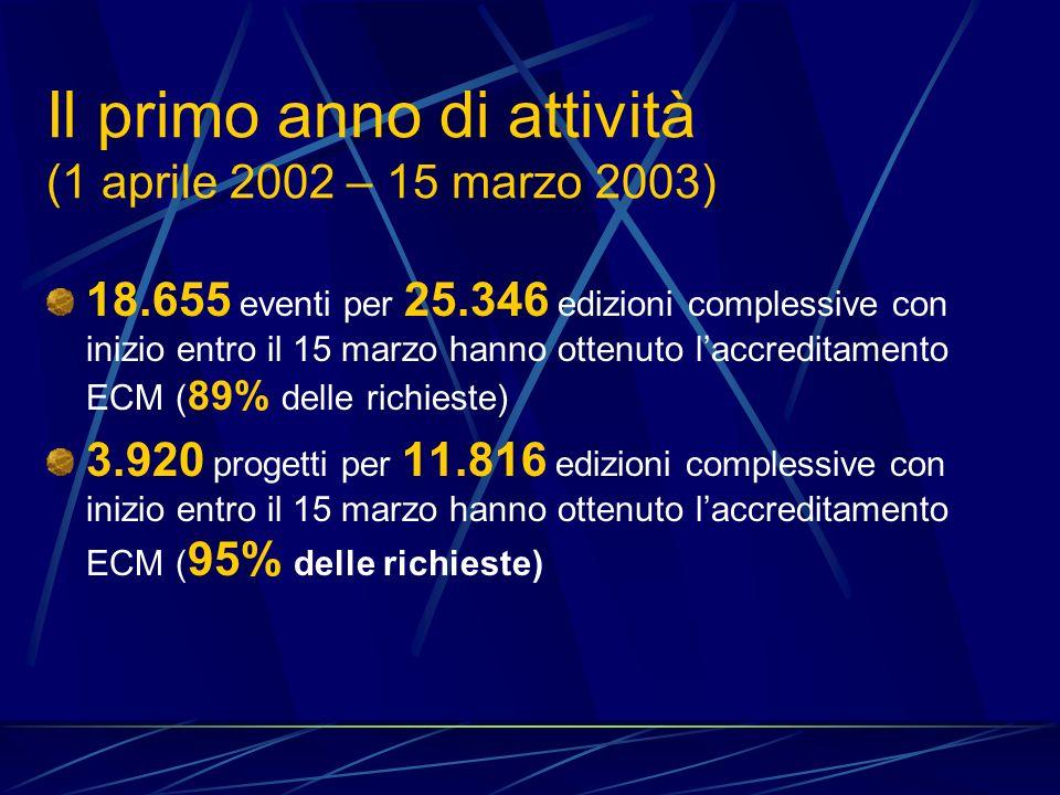 Il primo anno di attività (1 aprile 2002 – 15 marzo 2003) 18.655 eventi per 25.346 edizioni complessive con inizio entro il 15 marzo hanno ottenuto laccreditamento ECM ( 89% delle richieste) 3.920 progetti per 11.816 edizioni complessive con inizio entro il 15 marzo hanno ottenuto laccreditamento ECM ( 95% delle richieste)