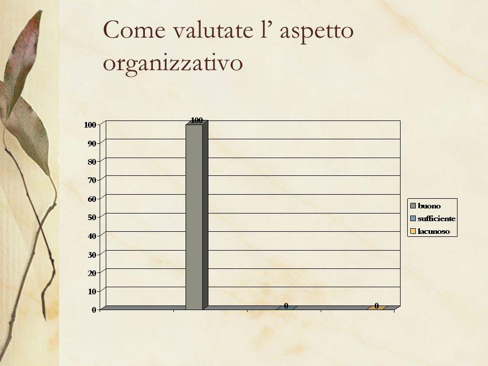Come valutate l aspetto organizzativo