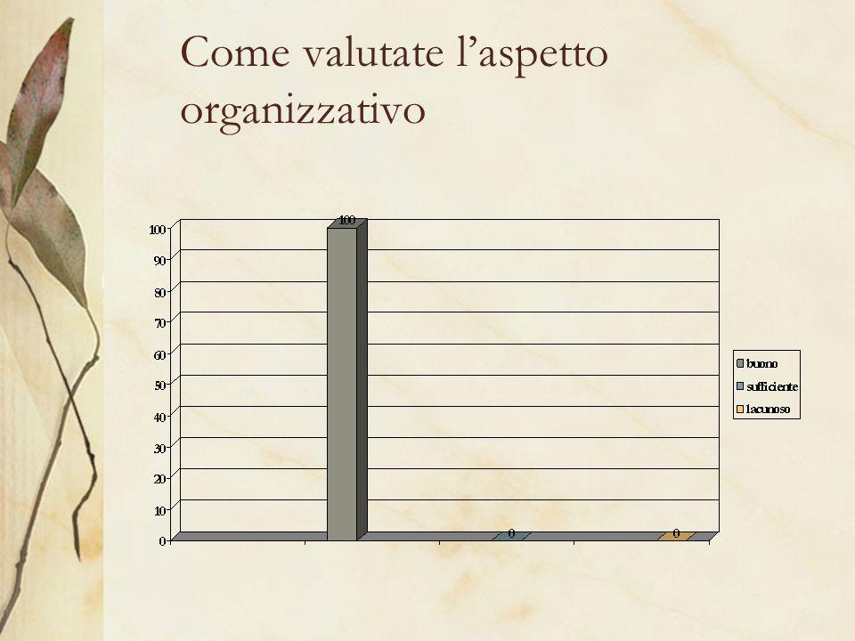 Come valutate laspetto organizzativo