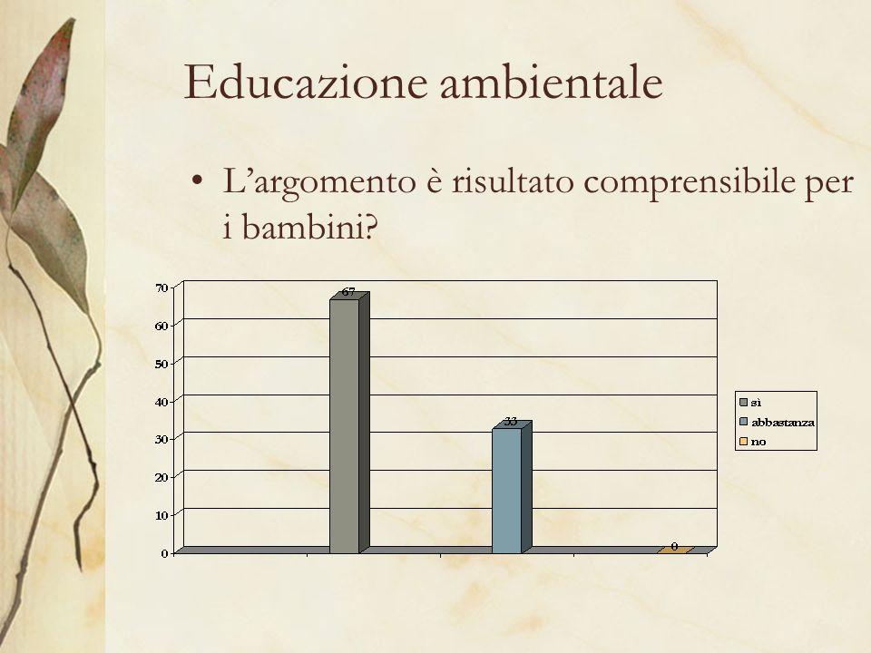 Educazione ambientale Largomento è risultato comprensibile per i bambini