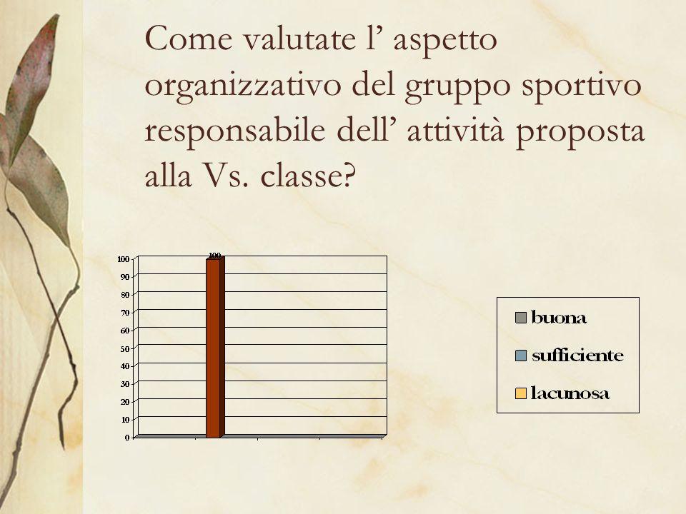 Come valutate l aspetto organizzativo del gruppo sportivo responsabile dell attività proposta alla Vs.