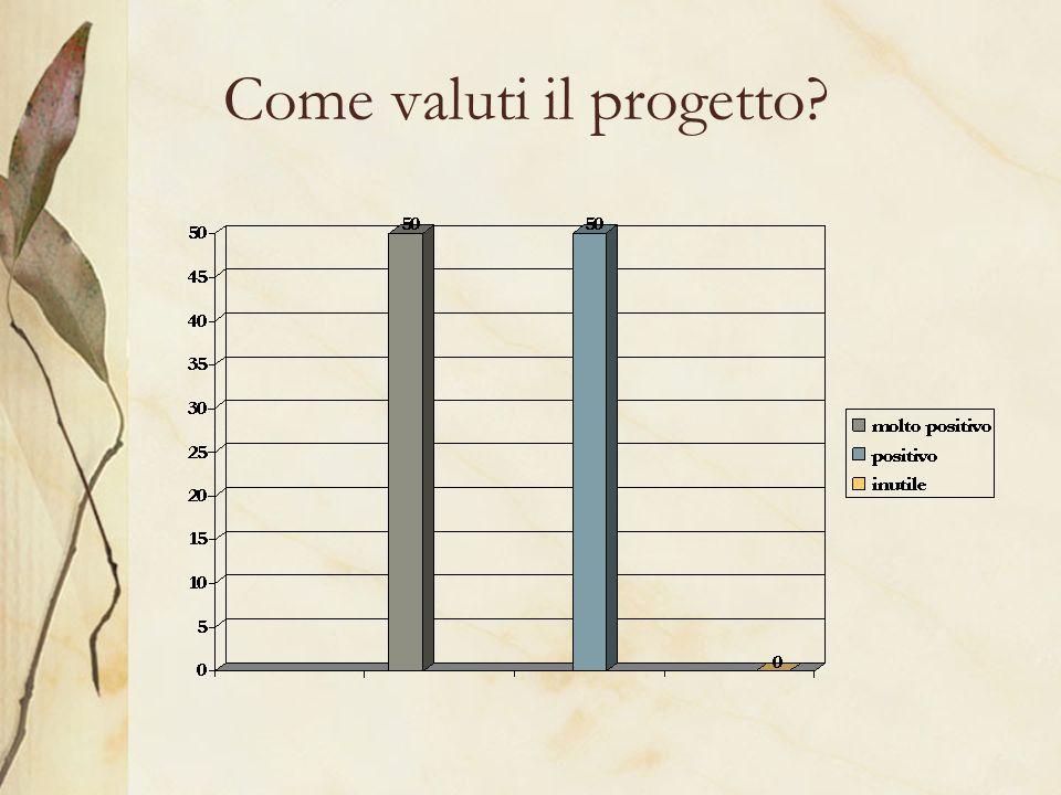 Come valuti il progetto