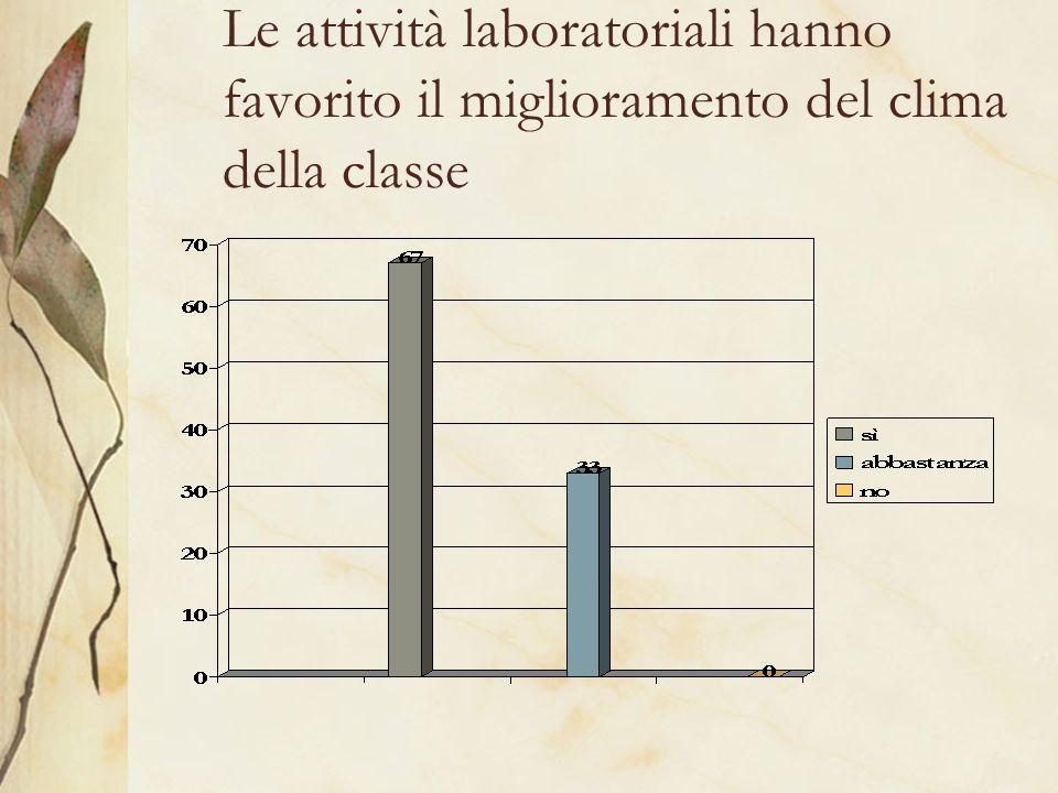 Le attività laboratoriali hanno favorito il miglioramento del clima della classe