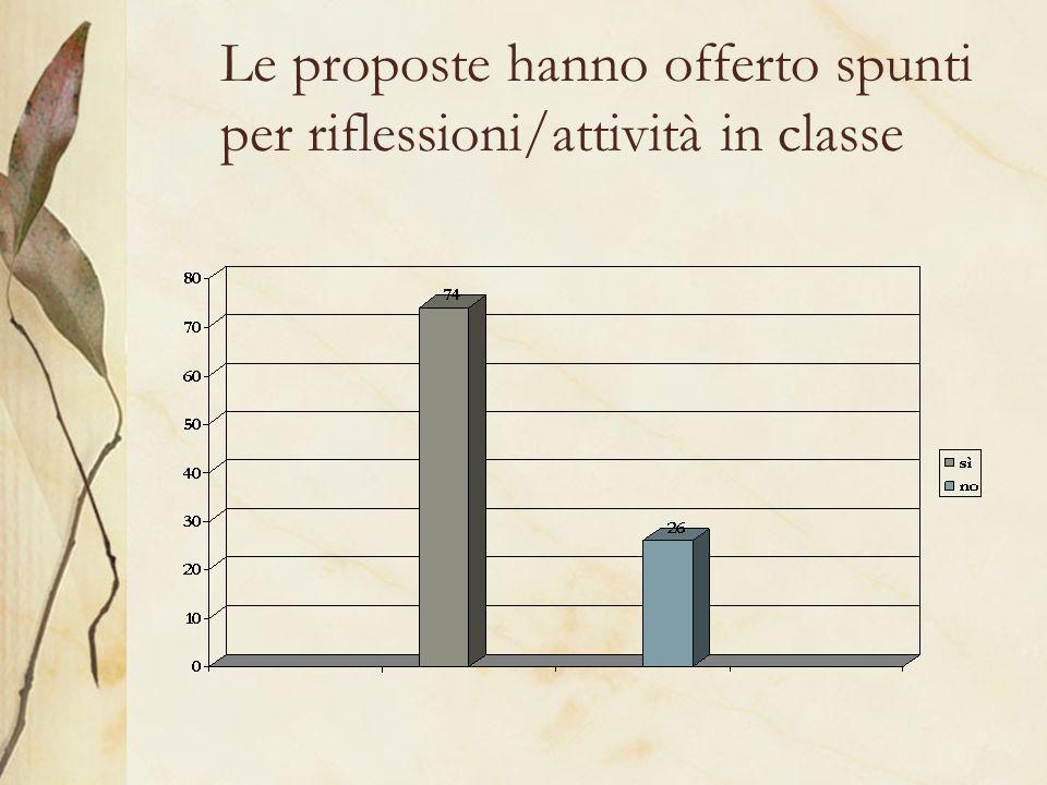 Le proposte hanno offerto spunti per riflessioni/attività in classe