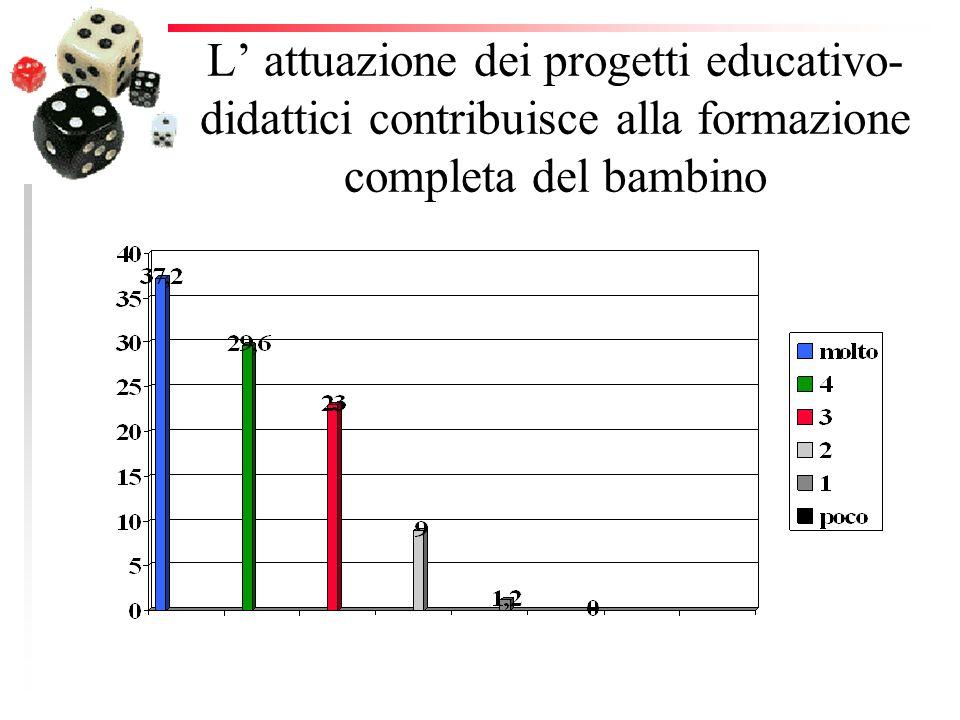 L attuazione dei progetti educativo- didattici contribuisce alla formazione completa del bambino