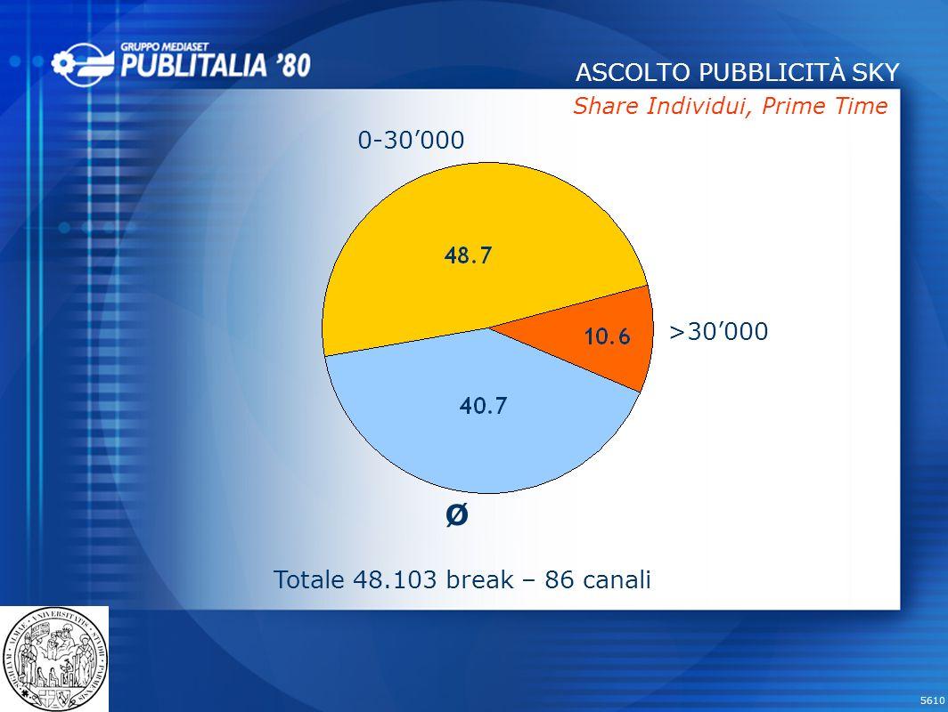 5610 Share Individui, Prime Time ASCOLTO PUBBLICITÀ SKY 0-30000 >30000 Ø Totale 48.103 break – 86 canali