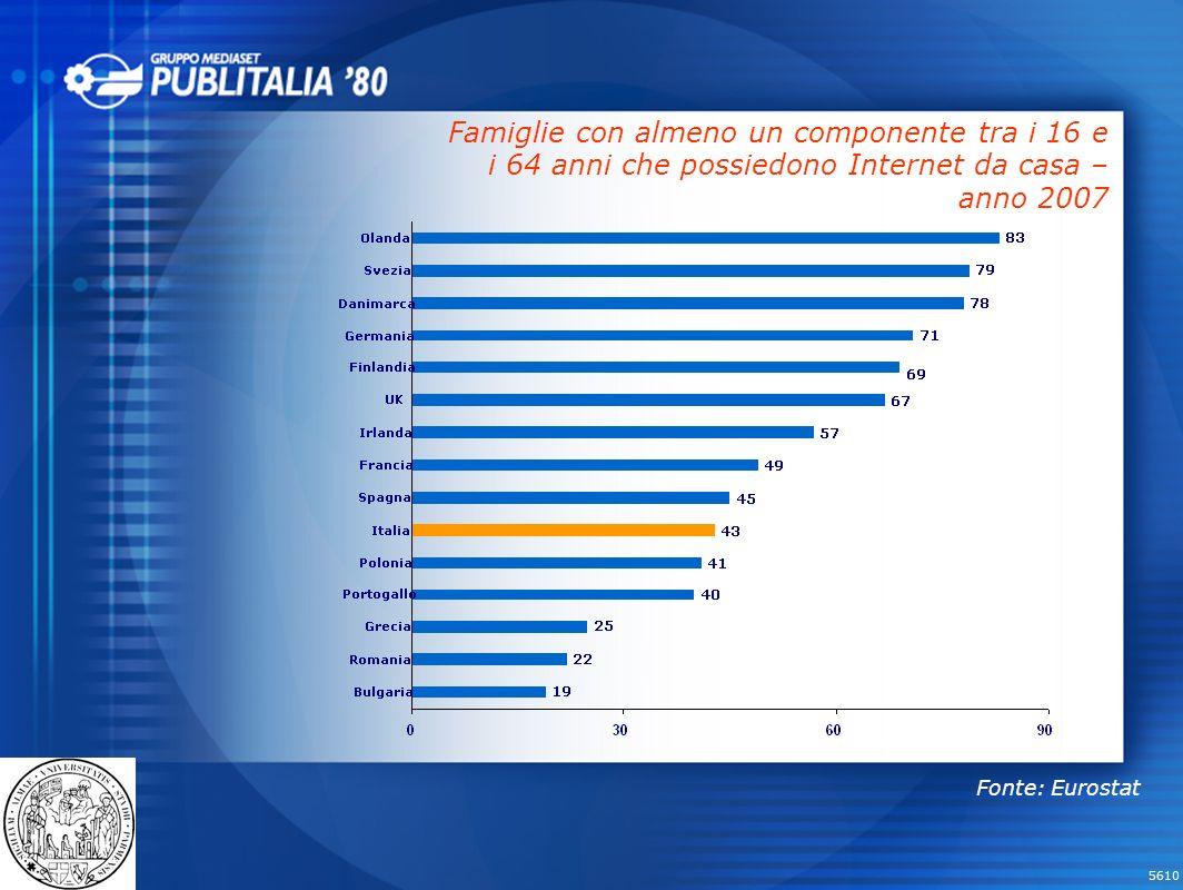 5610 Famiglie con almeno un componente tra i 16 e i 64 anni che possiedono Internet da casa – anno 2007 Fonte: Eurostat
