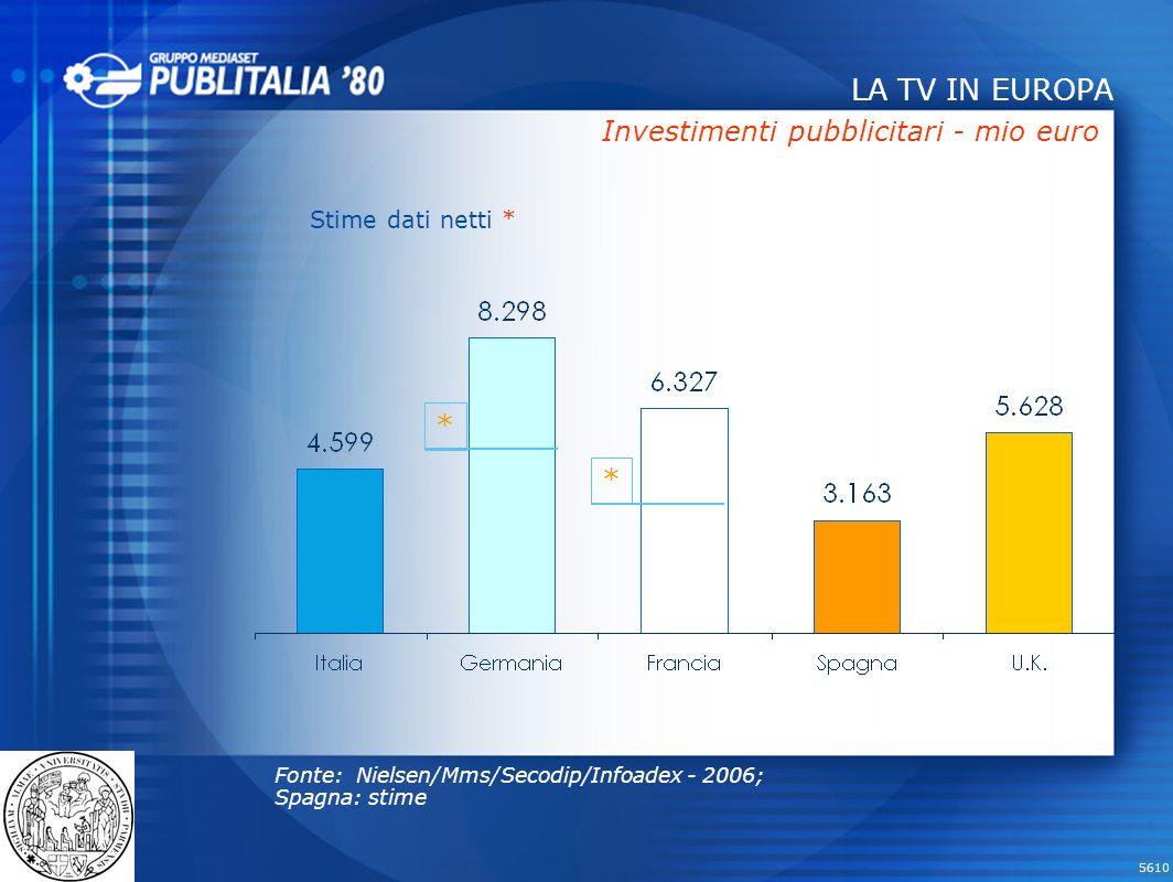 5610 LA TV IN EUROPA Investimenti pubblicitari - mio euro * * Stime dati netti * Fonte: Nielsen/Mms/Secodip/Infoadex - 2006; Spagna: stime