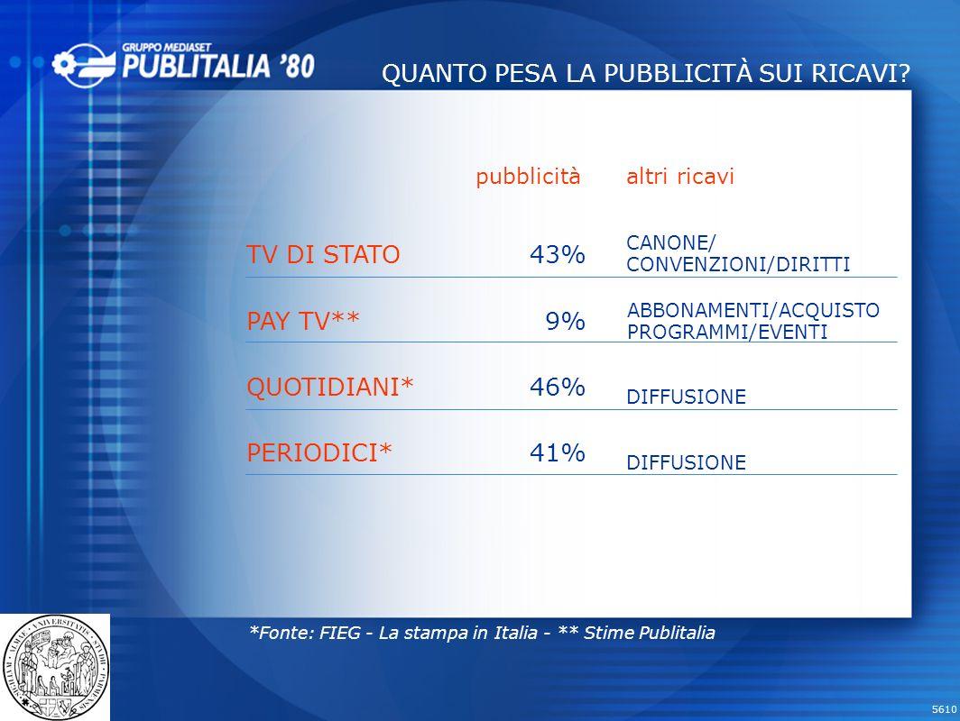 5610 TV DI STATO PAY TV** QUOTIDIANI* PERIODICI* 43% 9% 46% 41% pubblicità QUANTO PESA LA PUBBLICITÀ SUI RICAVI.