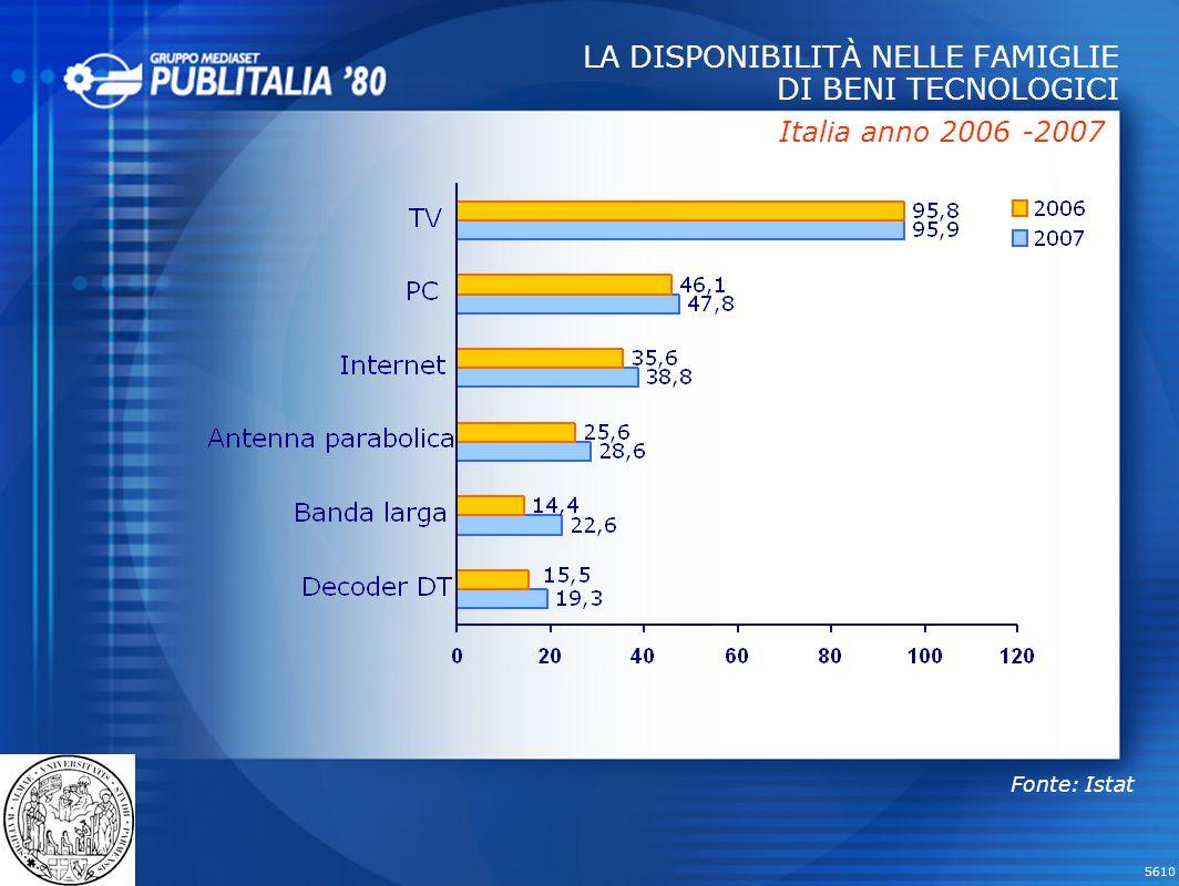 5610 LA DISPONIBILITÀ NELLE FAMIGLIE DI BENI TECNOLOGICI Italia anno 2006 -2007 Fonte: Istat