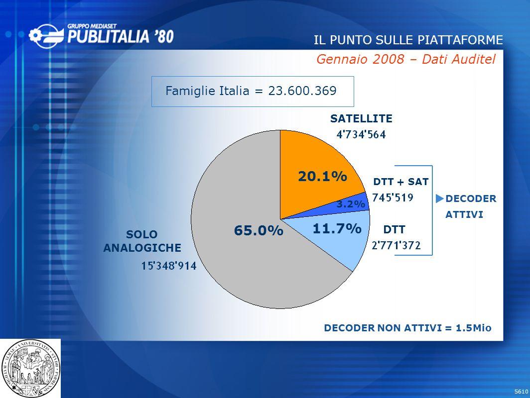 5610 IL PUNTO SULLE PIATTAFORME Famiglie Italia = 23.600.369 SATELLITE DTT + SAT DTT SOLO ANALOGICHE 20.1% 65.0% 11.7% 3.2% Gennaio 2008 – Dati Auditel DECODER ATTIVI DECODER NON ATTIVI = 1.5Mio