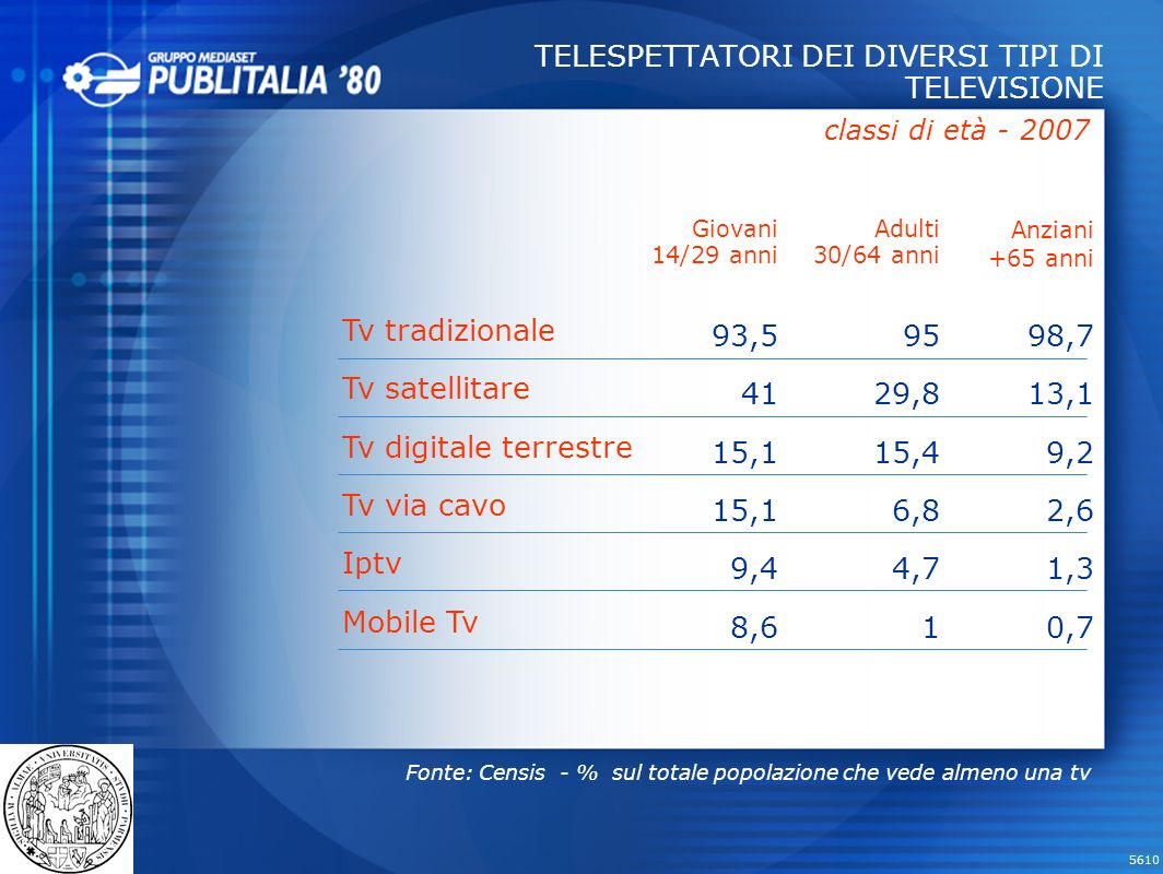 5610 91,2% 1,8% 7,0% TV GENERALISTE TV SATELLITARI ALTRE TV 20022007Diff.