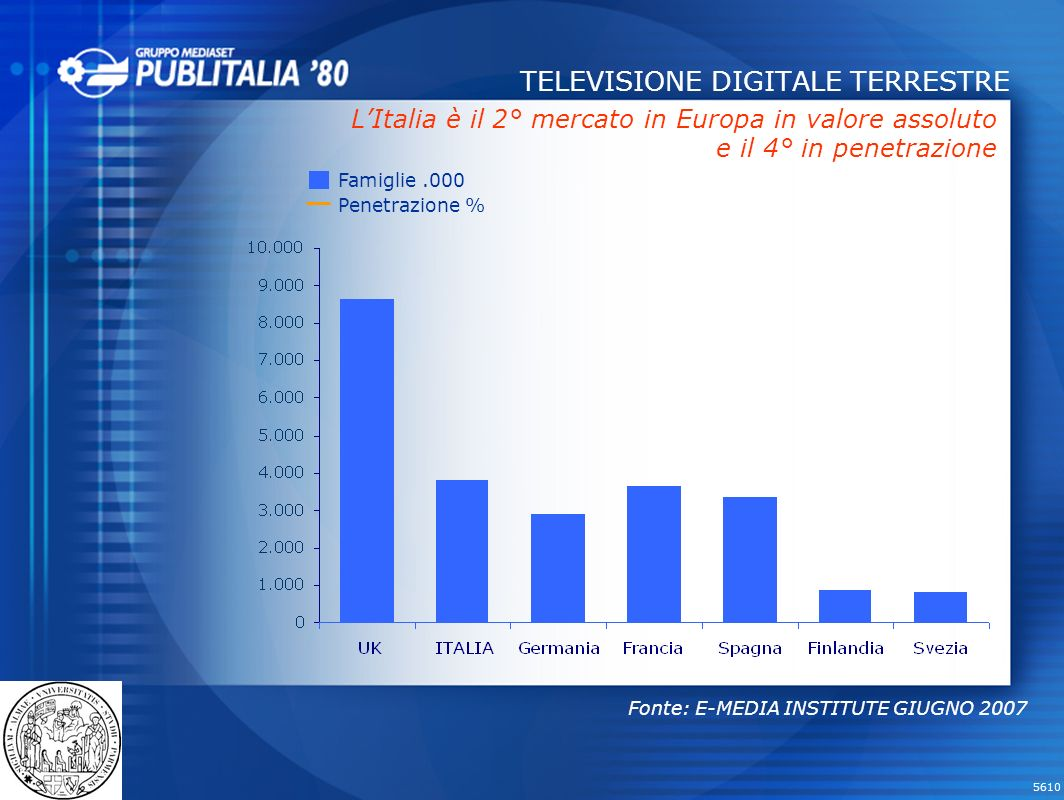 5610 PAY TV: LA PENETRAZIONE Famiglie abbonate 199619982000 Penetrazione Pay TV 200220032004 Fonti: E-Media; Bilanci News Corporation 200720052006