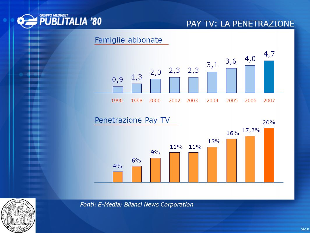 5610 RAI 29,5% PUBLITALIA 65,1% MTV 2,3% La7 2,7% ALL MUSIC 0,4% MERCATO TV 2007: Euro 4.653 MERCATO PUBBLICITARIO Fonte: Nielsen Media Research 2007: Euro 8.783 escluso free press
