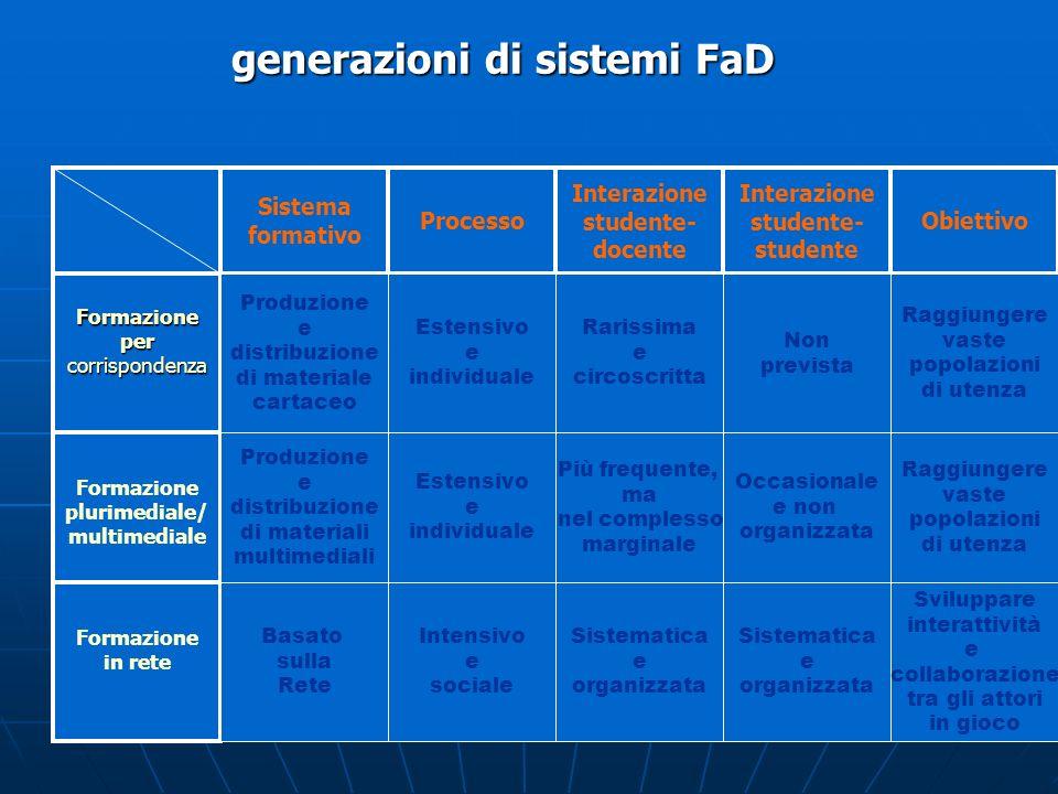 generazioni di sistemi FaD Sistema formativo Processo Interazione studente- docente Interazione studente- studente Obiettivo Formazionepercorrisponden