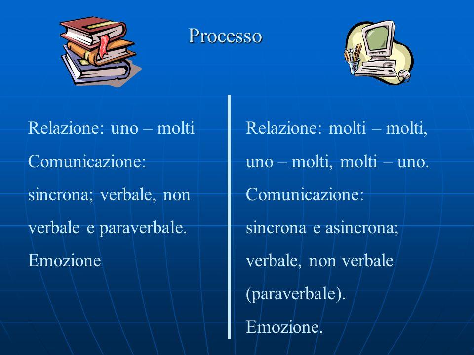 Processo Relazione: uno – molti Comunicazione: sincrona; verbale, non verbale e paraverbale. Emozione Relazione: molti – molti, uno – molti, molti – u