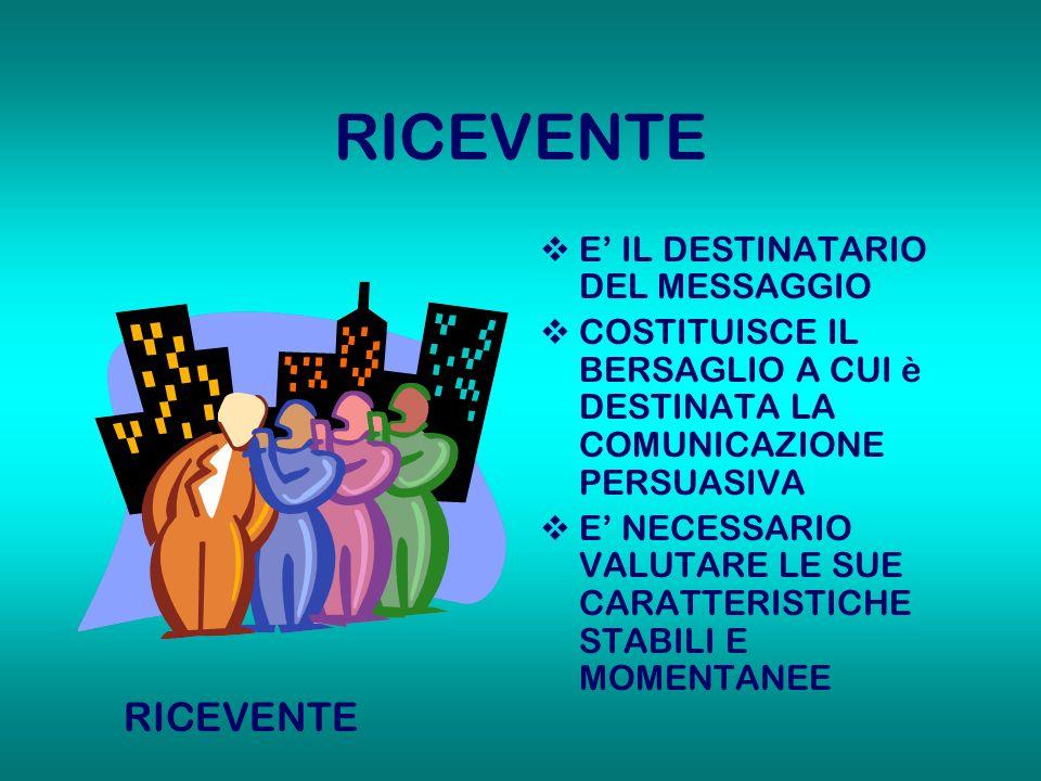 RICEVENTE E IL DESTINATARIO DEL MESSAGGIO COSTITUISCE IL BERSAGLIO A CUI è DESTINATA LA COMUNICAZIONE PERSUASIVA E NECESSARIO VALUTARE LE SUE CARATTER