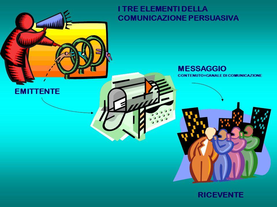 EMITTENTE MESSAGGIO CONTENUTO+CANALE DI COMUNICAZIONE RICEVENTE I TRE ELEMENTI DELLA COMUNICAZIONE PERSUASIVA