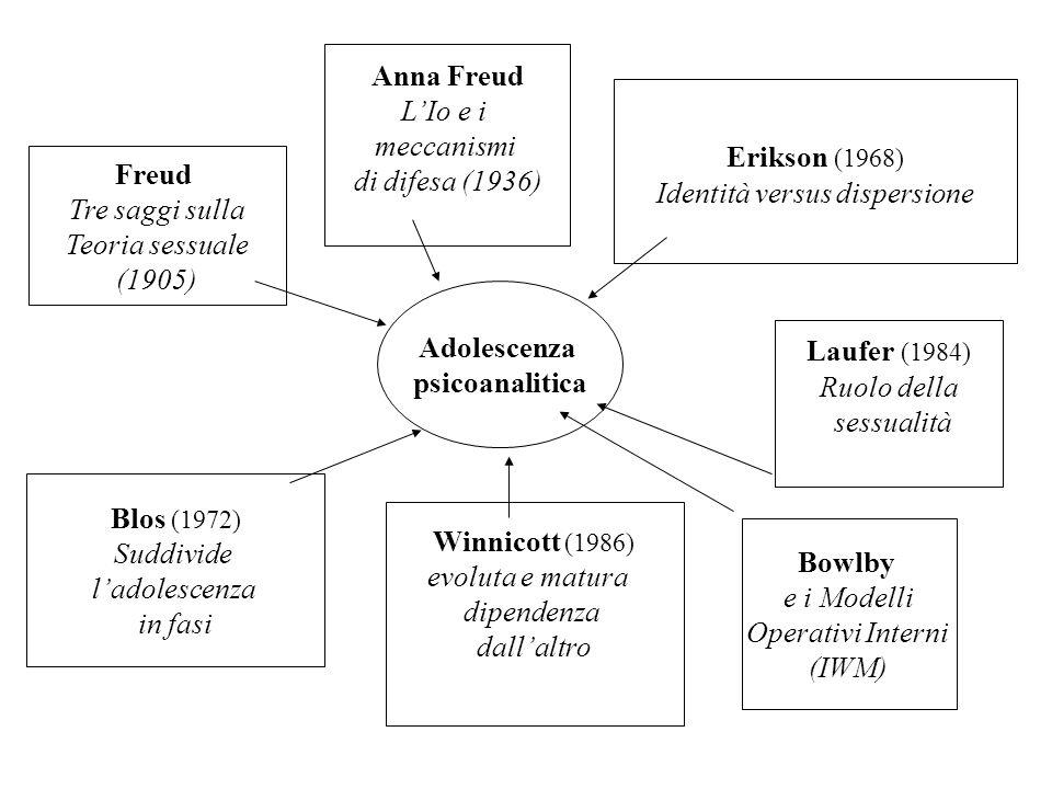 Adolescenza psicoanalitica Freud Tre saggi sulla Teoria sessuale (1905) Anna Freud LIo e i meccanismi di difesa (1936) Erikson (1968) Identità versus