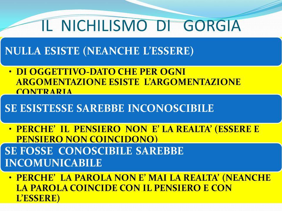IL NICHILISMO DI GORGIA NULLA ESISTE (NEANCHE LESSERE) DI OGGETTIVO-DATO CHE PER OGNI ARGOMENTAZIONE ESISTE LARGOMENTAZIONE CONTRARIA SE ESISTESSE SAR