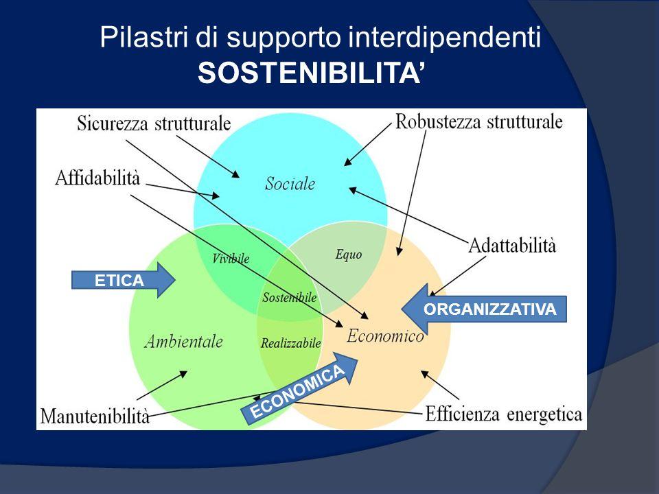 Pilastri di supporto interdipendenti SOSTENIBILITA ETICA ECONOMICA ORGANIZZATIVA