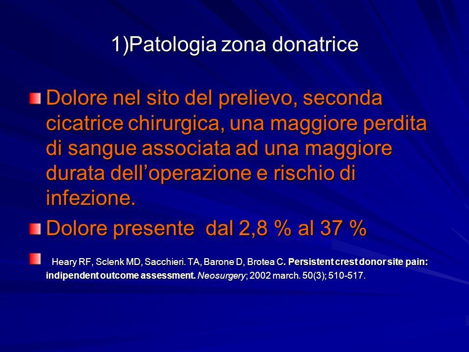 1)Patologia zona donatrice Dolore nel sito del prelievo, seconda cicatrice chirurgica, una maggiore perdita di sangue associata ad una maggiore durata