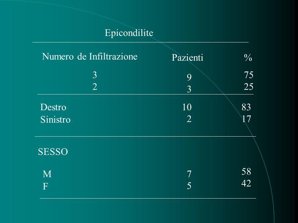 Epicondilite Numero de Infiltrazione 3232 9393 Pazienti% 75 25 Destro10 2 Sinistro SESSO F M 7 5 83 17 58 42