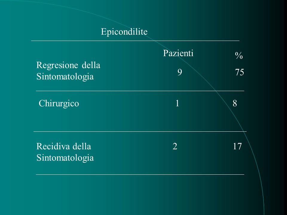 Epicondilite Regresione della Sintomatologia 9 Pazienti % 75 Chirurgico1 Recidiva della Sintomatologia 2 17 8