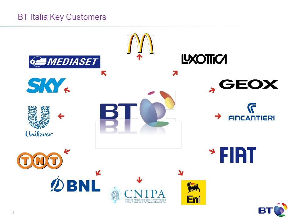 11 BT Italia Key Customers