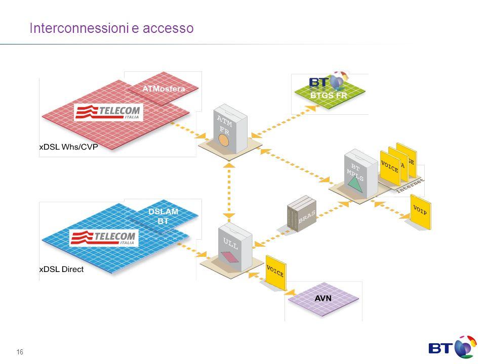 16 Interconnessioni e accesso