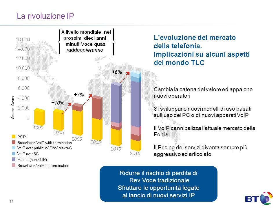 17 La rivoluzione IP L evoluzione del mercato della telefonia.