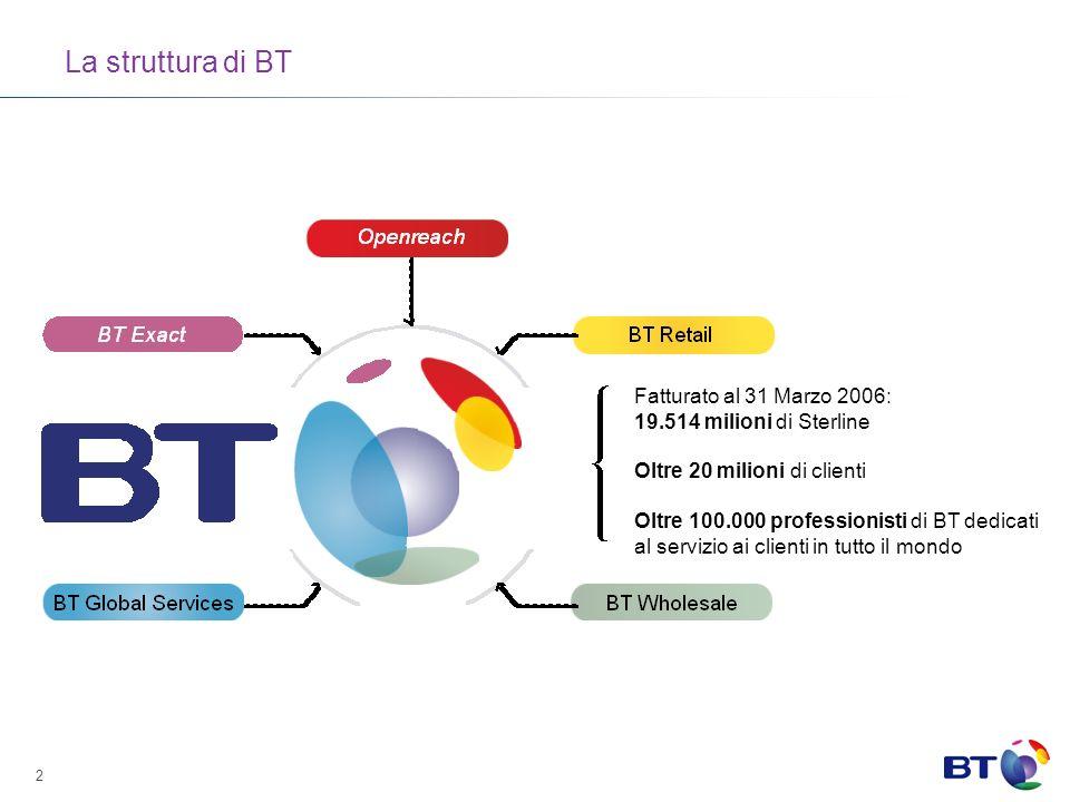 2 La struttura di BT Fatturato al 31 Marzo 2006: 19.514 milioni di Sterline Oltre 20 milioni di clienti Oltre 100.000 professionisti di BT dedicati al servizio ai clienti in tutto il mondo