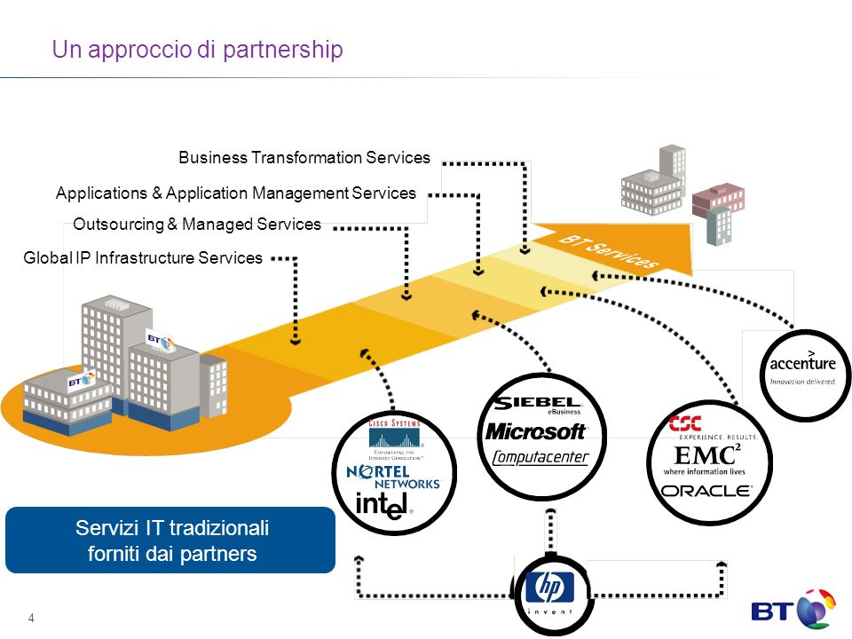 4 Un approccio di partnership Business Transformation Services Applications & Application Management Services Outsourcing & Managed Services Global IP
