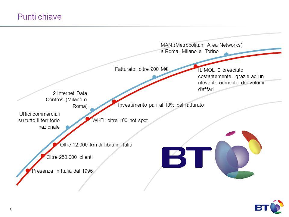 8 Punti chiave Presenza in Italia dal 1995 Oltre 250.000 clienti Oltre 12.000 km di fibra in Italia Wi-Fi: oltre 100 hot spot Investimento pari al 10% del fatturato IL MOL  cresciuto costantemente, grazie ad un rilevante aumento dei volumi d affari Uffici commerciali su tutto il territorio nazionale 2 Internet Data Centres (Milano e Roma) Fatturato: oltre 900 M MAN (MetropolitanArea Networks) a Roma, Milano eTorino