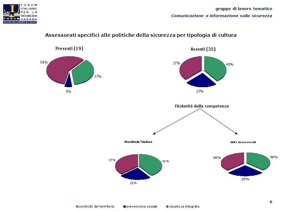 6 gruppo di lavoro tematico Comunicazione e informazione sulla sicurezza Assessorati specifici alle politiche della sicurezza per tipologia di cultura