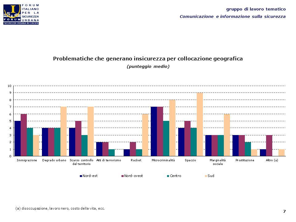 7 gruppo di lavoro tematico Comunicazione e informazione sulla sicurezza Problematiche che generano insicurezza per collocazione geografica (punteggio