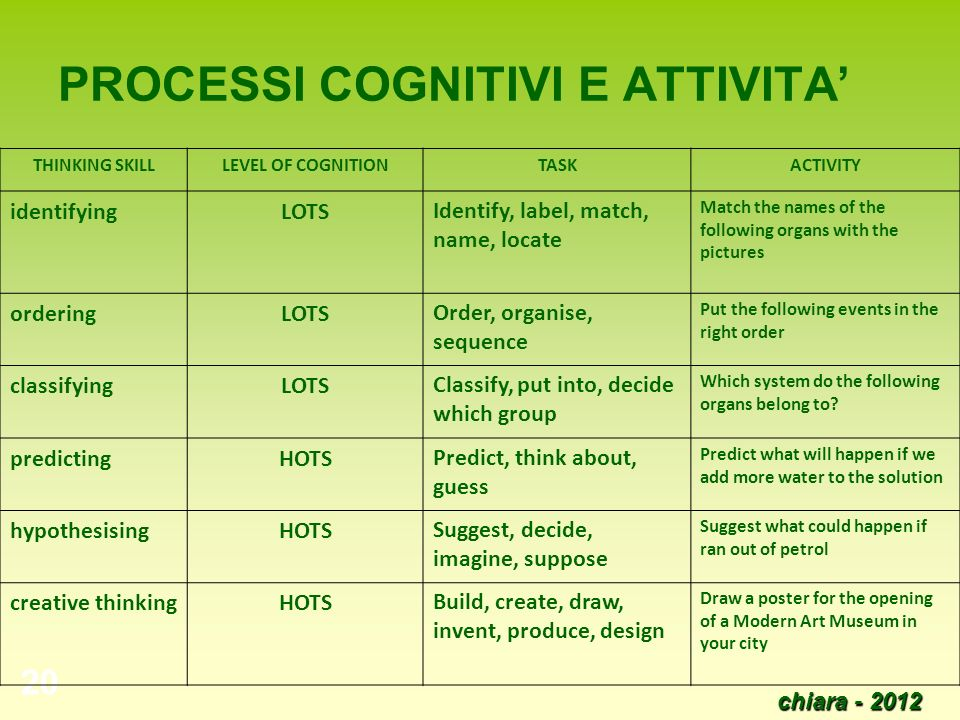 chiara - 2012 20 PROCESSI COGNITIVI E ATTIVITA THINKING SKILLLEVEL OF COGNITIONTASKACTIVITY identifyingLOTSIdentify, label, match, name, locate Match