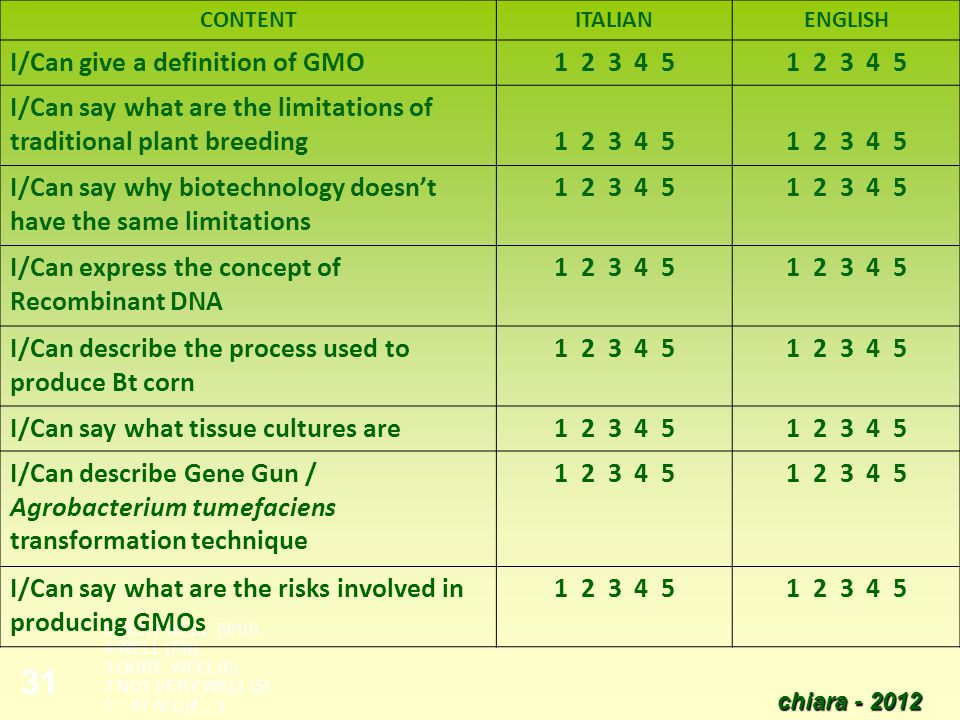 chiara - 2012 31 5 VERY WELL (9/10) 4 WELL (7/8) 3 QUITE WELL (6) 2 NOT VERY WELL (5) 1 AT ALL (4….) CONTENTITALIANENGLISH I/Can give a definition of GMO1 2 3 4 5 I/Can say what are the limitations of traditional plant breeding1 2 3 4 5 I/Can say why biotechnology doesnt have the same limitations 1 2 3 4 5 I/Can express the concept of Recombinant DNA 1 2 3 4 5 I/Can describe the process used to produce Bt corn 1 2 3 4 5 I/Can say what tissue cultures are1 2 3 4 5 I/Can describe Gene Gun / Agrobacterium tumefaciens transformation technique 1 2 3 4 5 I/Can say what are the risks involved in producing GMOs 1 2 3 4 5