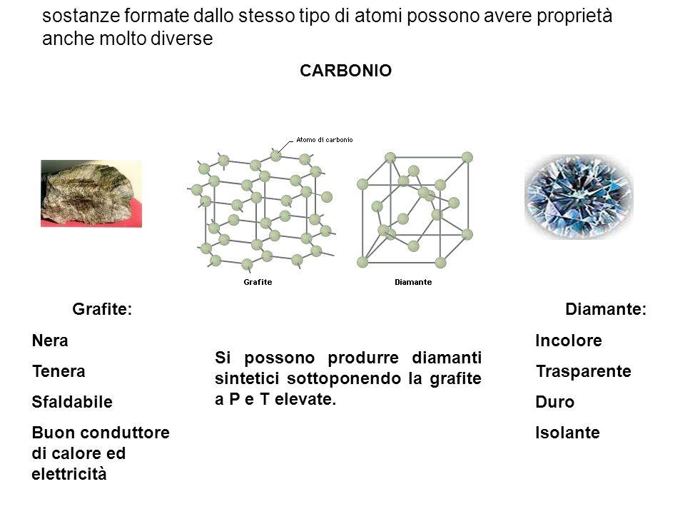 sostanze formate dallo stesso tipo di atomi possono avere proprietà anche molto diverse CARBONIO Grafite: Nera Tenera Sfaldabile Buon conduttore di ca