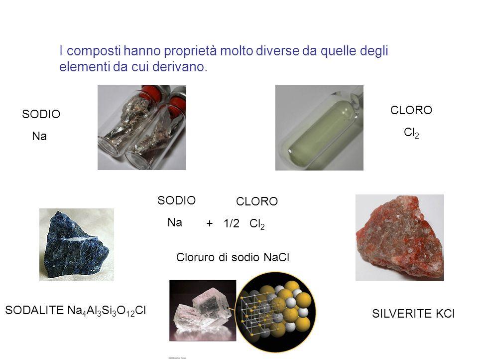 I composti hanno proprietà molto diverse da quelle degli elementi da cui derivano. SILVERITE KCl CLORO Cl 2 SODALITE Na 4 Al 3 Si 3 O 12 Cl SODIO Na S
