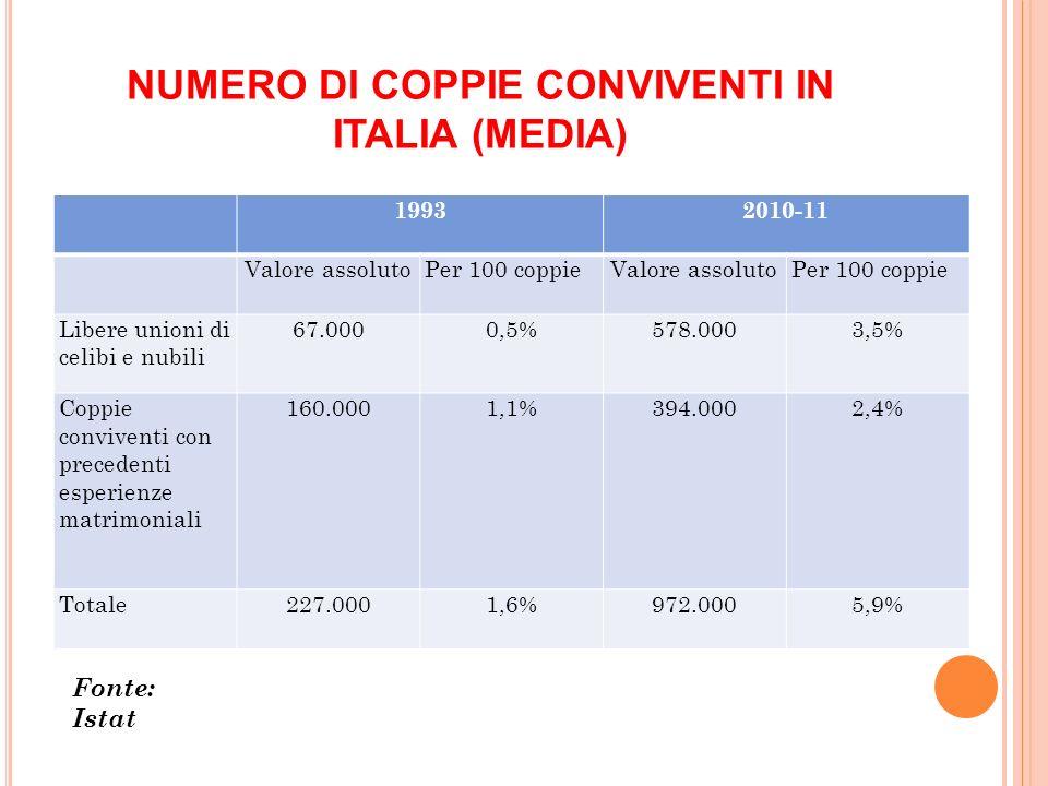NUMERO DI COPPIE CONVIVENTI IN ITALIA (MEDIA) 19932010-11 Valore assolutoPer 100 coppieValore assolutoPer 100 coppie Libere unioni di celibi e nubili 67.0000,5%578.0003,5% Coppie conviventi con precedenti esperienze matrimoniali 160.0001,1%394.0002,4% Totale227.0001,6%972.0005,9% Fonte: Istat