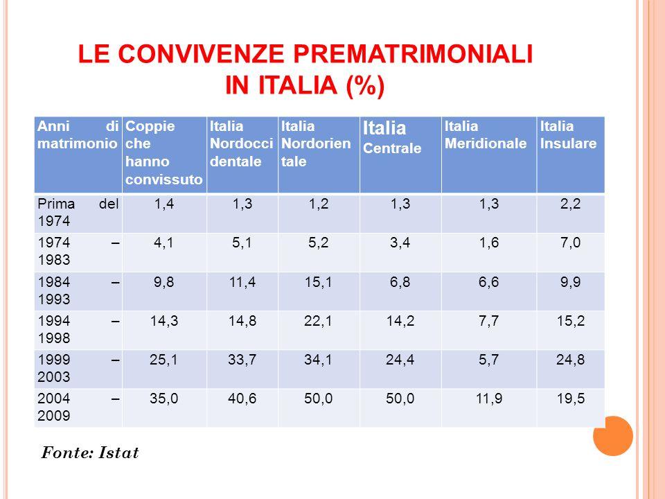 LE CONVIVENZE PREMATRIMONIALI IN ITALIA (%) Anni di matrimonio Coppie che hanno convissuto Italia Nordocci dentale Italia Nordorien tale Italia Centra