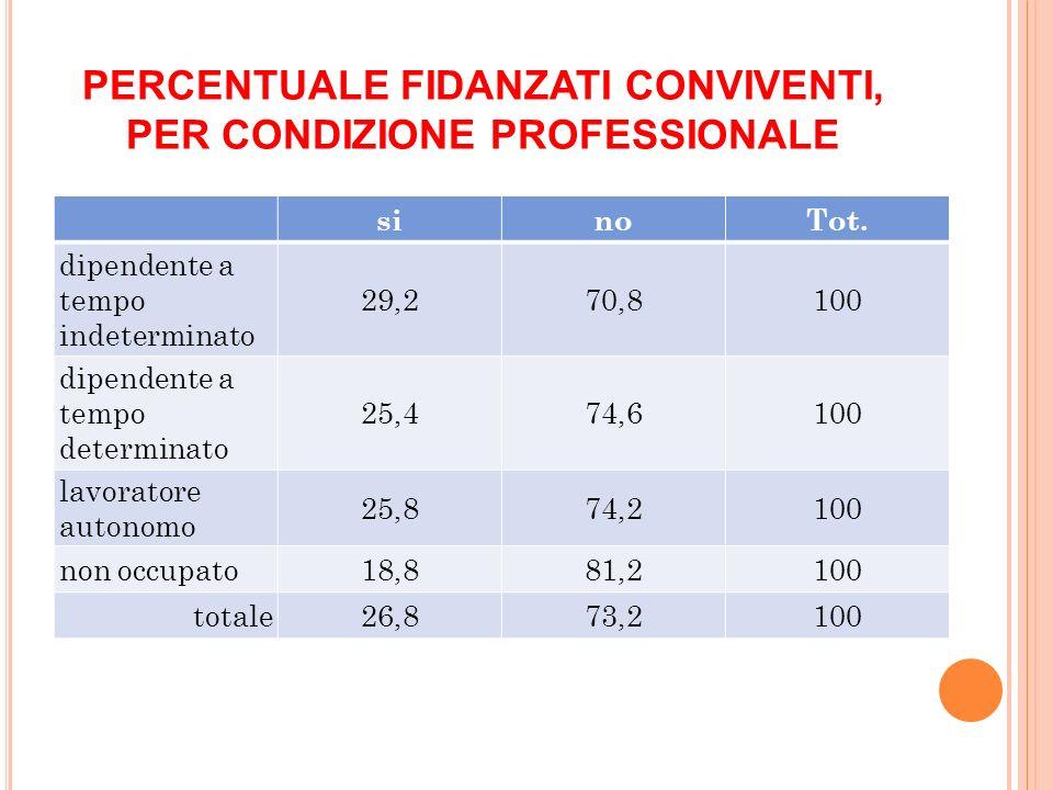 PERCENTUALE FIDANZATI CONVIVENTI, PER CONDIZIONE PROFESSIONALE sinoTot.
