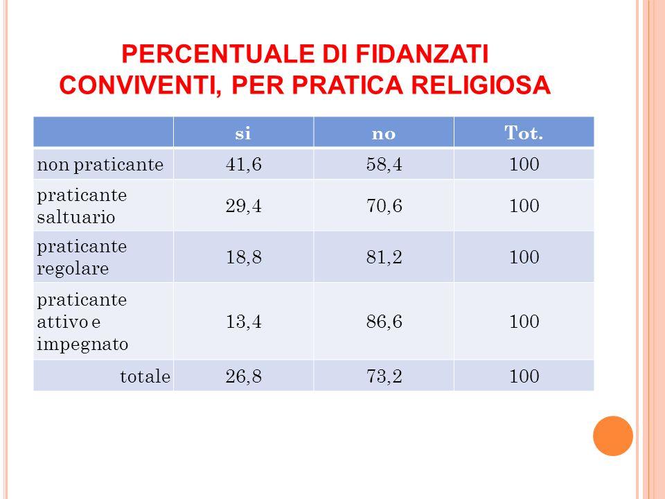 PERCENTUALE DI FIDANZATI CONVIVENTI, PER PRATICA RELIGIOSA sinoTot. non praticante41,658,4100 praticante saltuario 29,470,6100 praticante regolare 18,