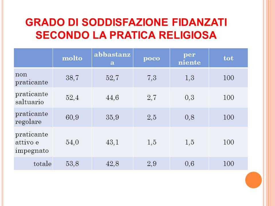 GRADO DI SODDISFAZIONE FIDANZATI SECONDO LA PRATICA RELIGIOSA molto abbastanz a poco per niente tot non praticante 38,752,77,31,3100 praticante saltua