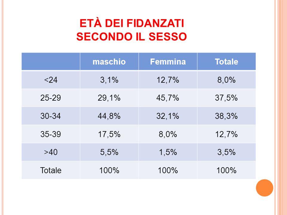 ETÀ DEI FIDANZATI SECONDO IL SESSO maschioFemminaTotale <243,1%12,7%8,0% 25-2929,1%45,7%37,5% 30-3444,8%32,1%38,3% 35-3917,5%8,0%12,7% >405,5%1,5%3,5% Totale100%
