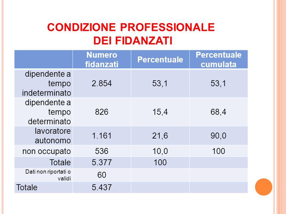 CONDIZIONE PROFESSIONALE DEI FIDANZATI Numero fidanzati Percentuale Percentuale cumulata dipendente a tempo indeterminato 2.85453,1 dipendente a tempo