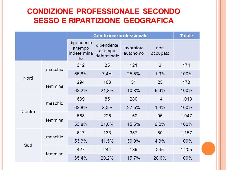 CONDIZIONE PROFESSIONALE SECONDO SESSO E RIPARTIZIONE GEOGRAFICA Condizione professionaleTotale dipendente a tempo indetermina to dipendente a tempo determinato lavoratore autonomo non occupato Nord maschio 312351216474 65,8%7,4%25,5%1,3%100% femmina 2941035125473 62,2%21,8%10,8%5,3%100% Centro maschio 63985280141.018 62,8%8,3%27,5%1,4%100% femmina 563226162961.047 53,8%21,6%15,5%9,2%100% Sud maschio 617133357501.157 53,3%11,5%30,9%4,3%100% femmina 4272441893451.205 35,4%20,2%15,7%28,6%100%